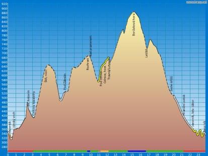 výškový profil trasy javorník - borůvková hora a zpět